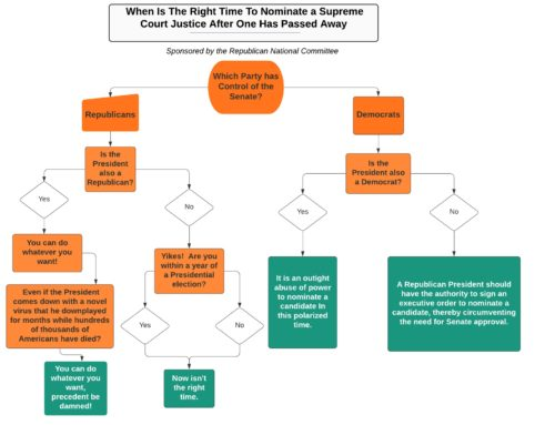 When Is The Right Time To Nominate a Supreme Court Justice After One Has Passed Away – A Flowchart by the RNC